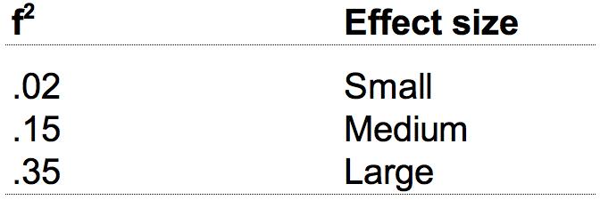 Tabelle 2: Effektstärken nach Cohen (1992)