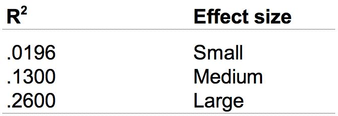 Tabelle 3: Effektstärken in R2 nach Cohen (1992)