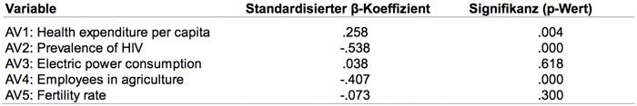 Tabelle 4: Regressionskoeffizienten der Beispieldaten (UV: Life expectancy at birth)