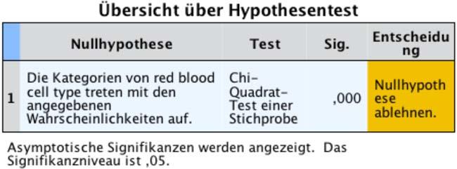 Abbildung 2: Hypothesentestübersicht