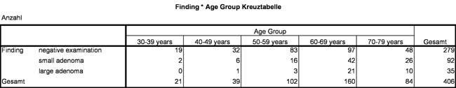 Abbildung 3: Tabelle der erwarteten Häufigkeiten