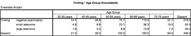 Abbildung 2: Kreuztabelle der Beispieldaten