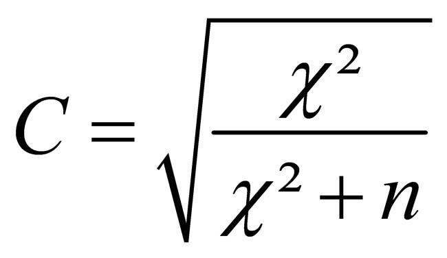 Abbildung 6: Berechnung des Kontingenz-Koeffizienten nach Pearson