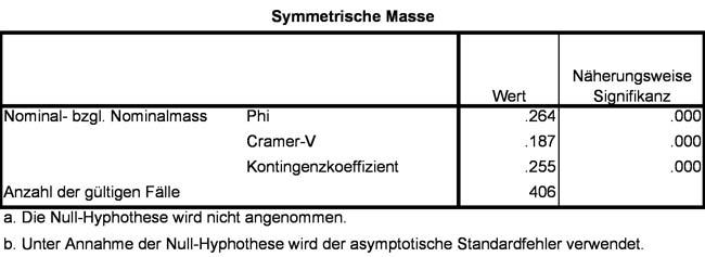 Abbildung 9: Cramer's V und Kontingenz-Koeffizient
