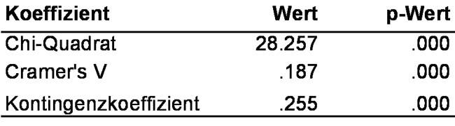 Tabelle 2: P-Werte der Koeffizienten der Beispieldaten