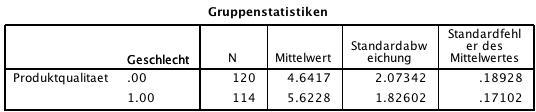 Abbildung 1: Gruppenstatistiken