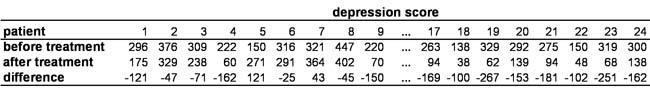 Tabelle 2: Paardifferenzen