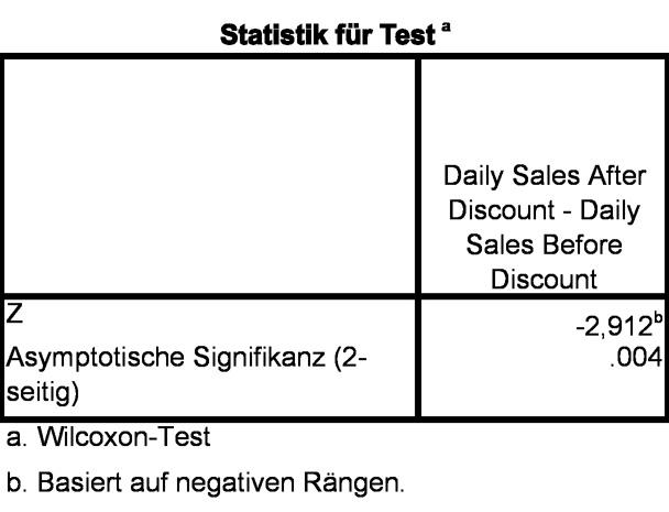 Abbildung 6: Teststatistik