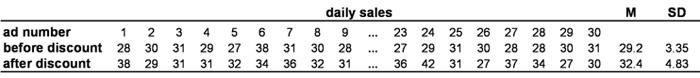 Tabelle 1: Beispieldaten. Anmerkung: M = Mittelwert; SD = Standardabweichung