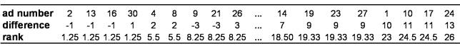 Tabelle 3: Rangreihe der Paardifferenzen