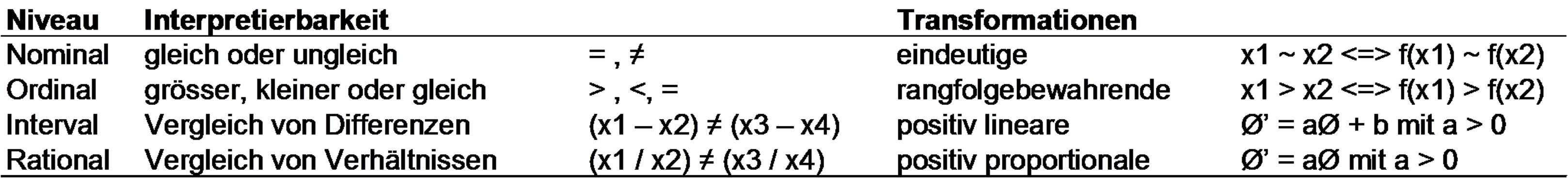 Tabelle 1: Übersicht über die Skalenniveaus