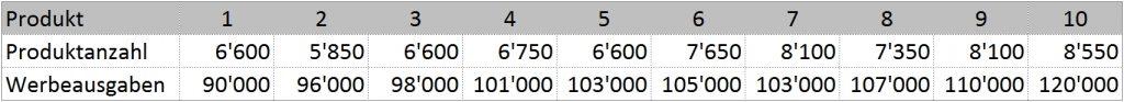 Tabelle1: Beispieldatei