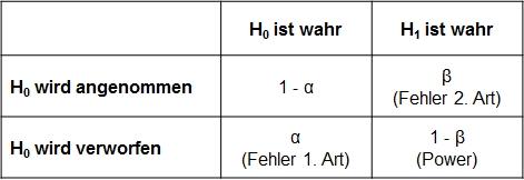 Abbildung 1: Fehlerarten bei der Hypothesenprüfung
