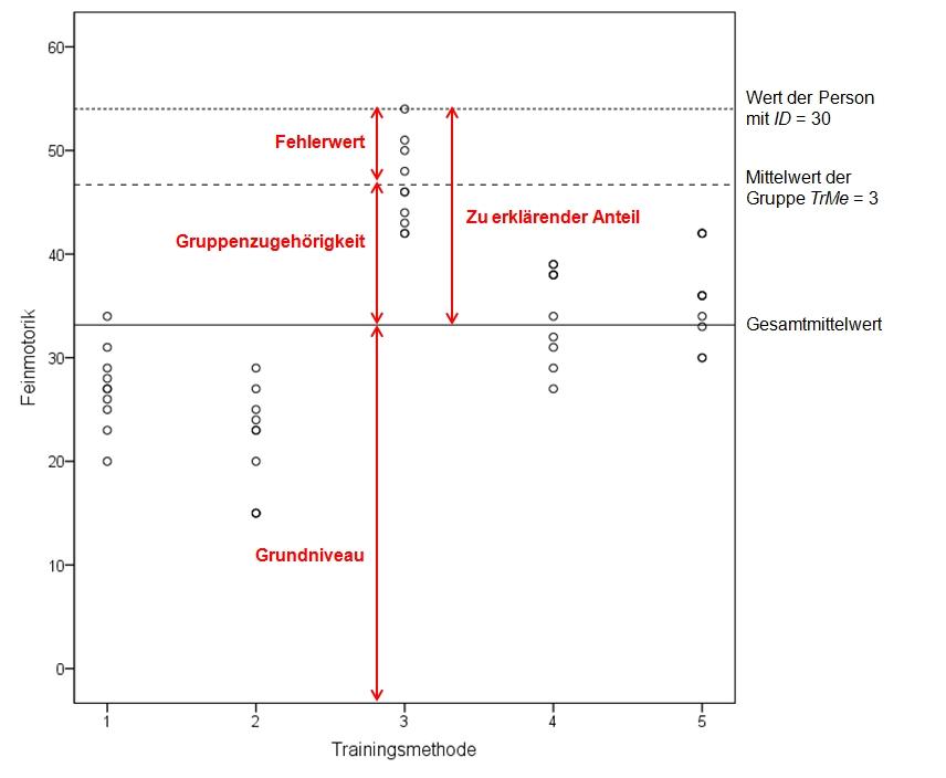 Abbildung 2: Illustration zur Messwertzerlegung am Beispiel eines Probanden der Gruppe