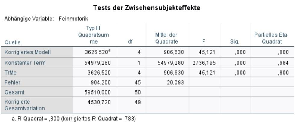 Abbildung 7: SPSS-Output – Tests der Zwischensubjekteffekte