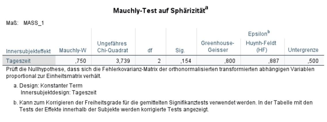 Abbildung 3: SPSS-Output – Mauchly-Test auf Sphärizität