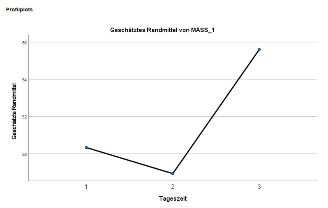 Abbildung 7: SPSS-Output – Profildiagramm