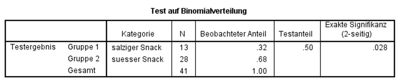 Abbildung 4: SPSS-Output – Binomialtest