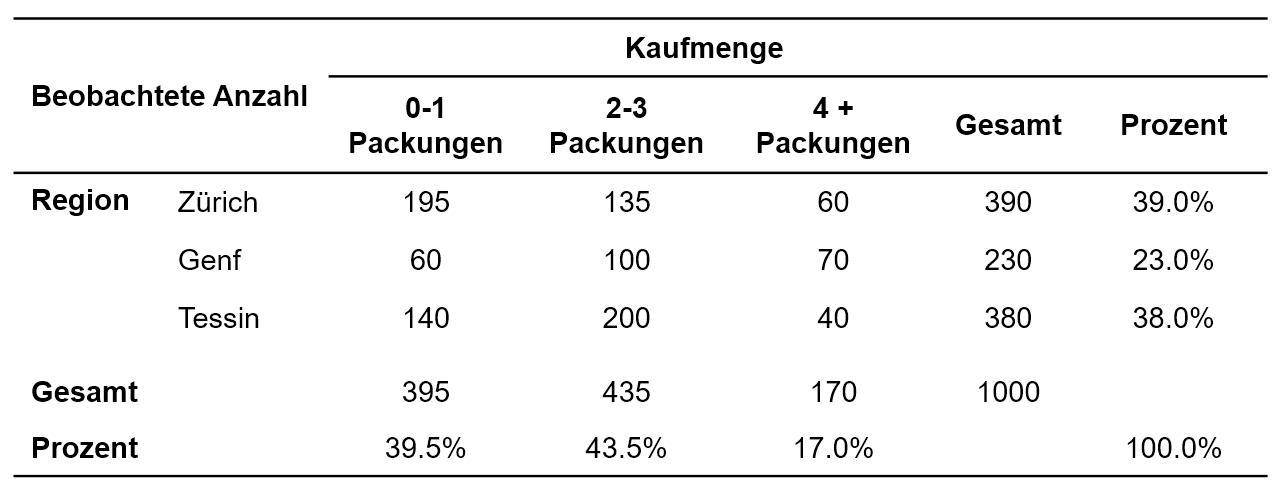 Abbildung 1: Kreuztabelle der Beispieldaten