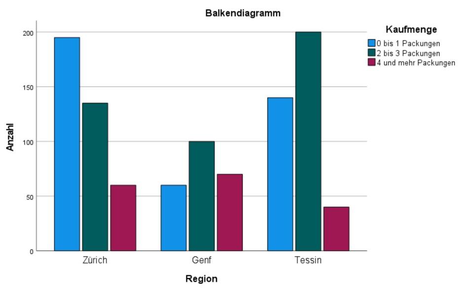 Abbildung 6: SPSS-Output – Gruppiertes Balkendiagramm
