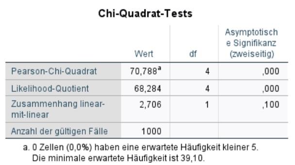 Abbildung 7: SPSS-Output – Chi-Quadrat-Test