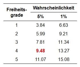Abbildung 2: Einige kritische Werte der Chi-Quadrat-Verteilung