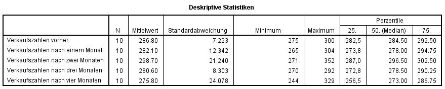 Abbildung 4: SPSS-Output – Deskriptive Statistik