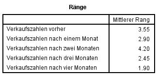 Abbildung 5: SPSS-Output – Mittlerer Rang