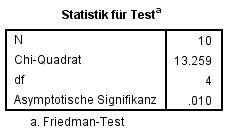 Abbildung 6: SPSS-Output – Teststatistik