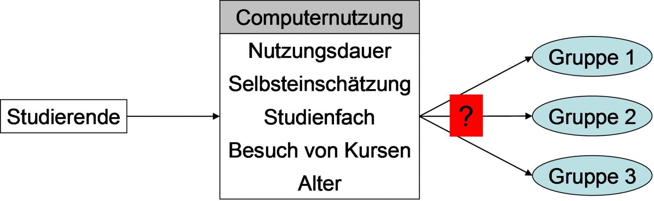 Abbildung 1: Beispiel Clusteranalyse
