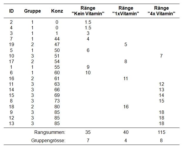 Abbildung 1: Beispieldaten und erste Berechnungsschritte (Gruppe: 1 = Kein Vitamin, 2 = Einmal Vitamin, 3 = Viermal Vitamin)
