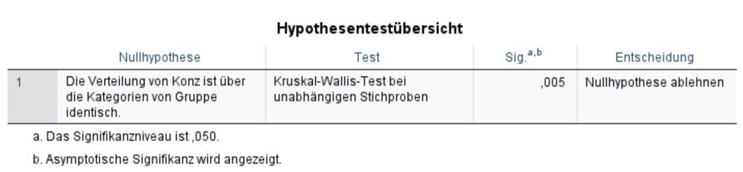 Abbildung 6: SPSS-Output – Ergebnisse der Post-hoc-Tests