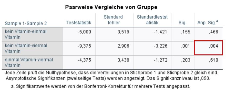 Abbildung 7: SPSS-Output – Ergebnisse der Post-hoc-Tests