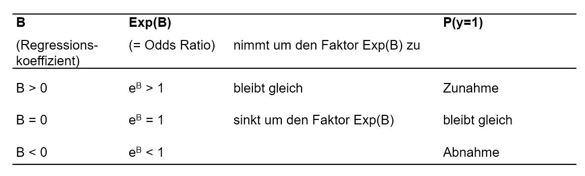 Abbildung 3: Interpretationshilfe für Regressionskoeffizienten und Odds Ratios (Exp(B))