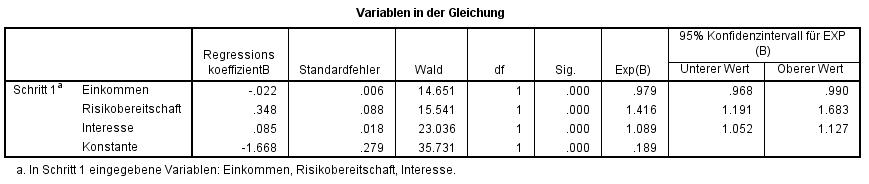 Abbildung 6: SPSS-Output – Regressionskoeffizienten