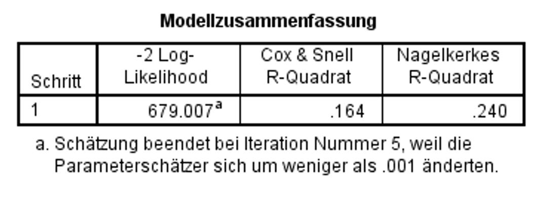 Abbildung 7: SPSS-Output – Modellgüte