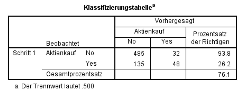 Abbildung 8: SPSS-Output – Klassifizierungstabelle