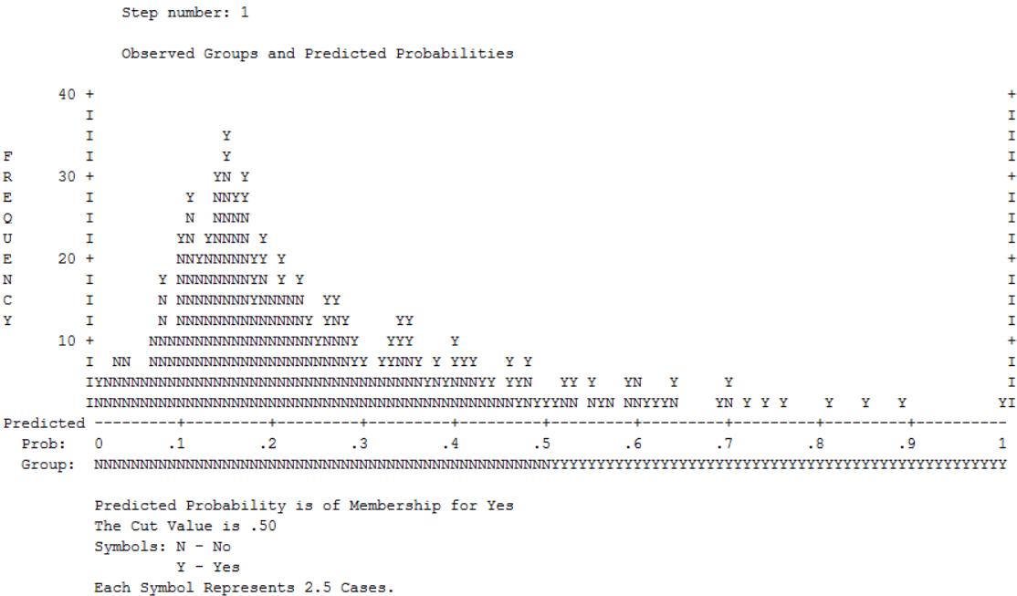 Abbildung 9: SPSS-Output – Diagramm der beobachteten Gruppen und vorhergesagten Wahrscheinlichkeiten