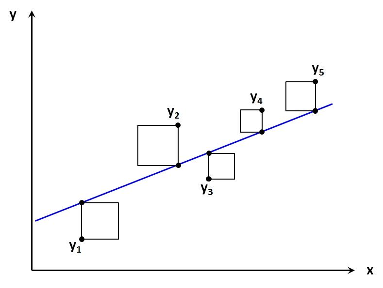 Abbildung 2: Illustration zur Methode der kleinsten Quadrate