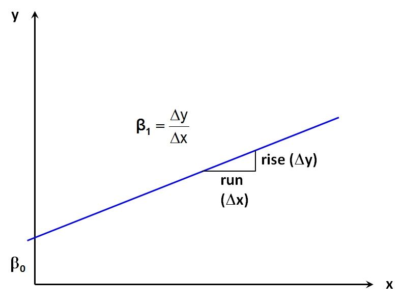 Abbildung 3: Illustration Regressionsgerade und Regressionskoeffizienten
