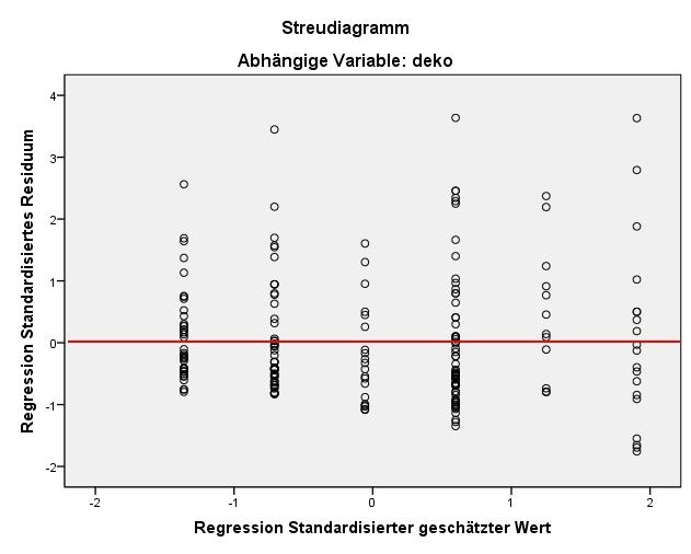 Abbildung 7: Streudiagramm der Fehlerwerte