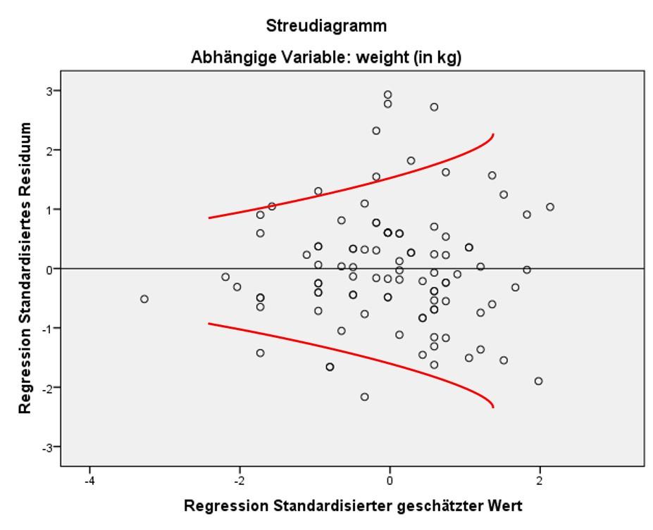 Lineare Regression Einfach Erklart Novustat Statistik Blog 11