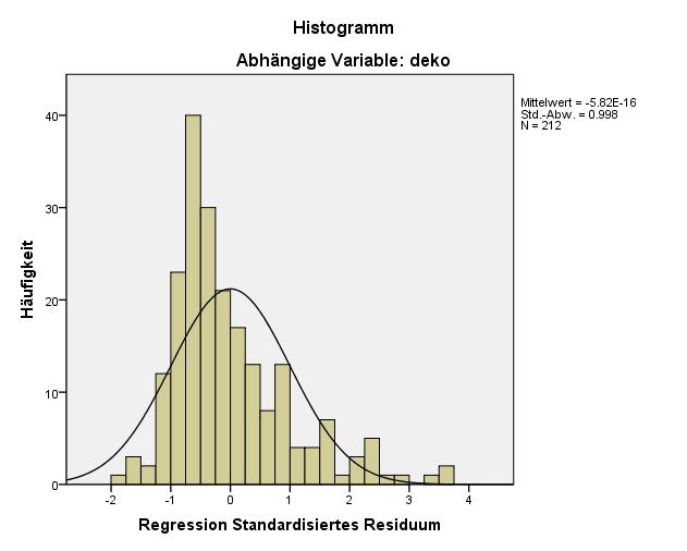 Abbildung 9: SPSS-Output – Verteilung der Fehlerwerte