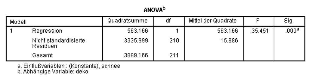 Abbildung 10: SPSS-Output – Verifizierung des Modells