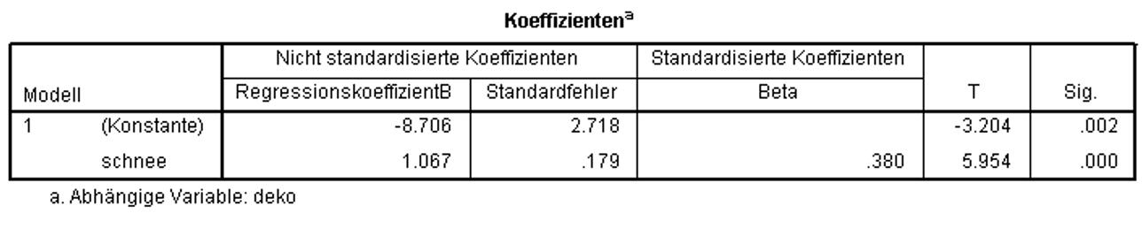 Abbildung 11: SPSS-Output – Regressionskoeffizienten