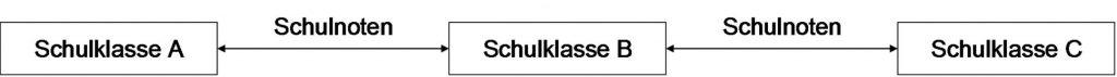 Abbildung 4: Beispiel Kruskal-Wallis-Test