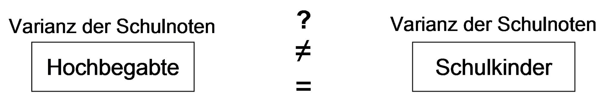 Abbildung 1: Beispiel Chi-Quadrat
