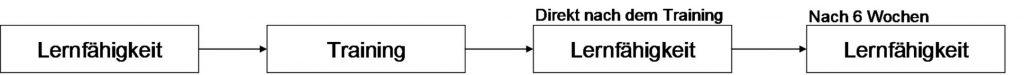 Abbildung 9: Beispiel einfaktorielle Varianzanalyse mit Messwiederholung