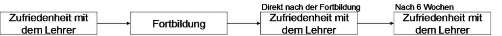 Abbildung 10: Beispiel Friedman-Test