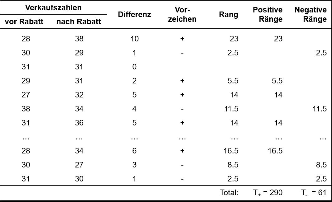 Abbildung 1: Beispieldaten und erste Berechnungsschritte